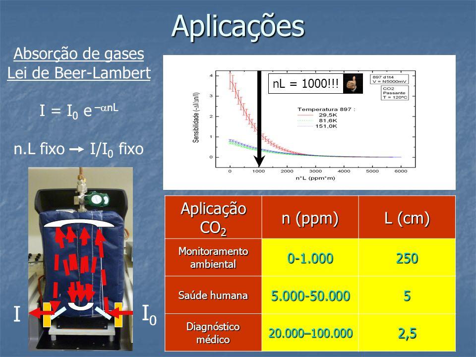 I0I0 I Absorção de gases Lei de Beer-Lambert I = I 0 e – nL n.L fixo I/I 0 fixo Aplicação CO 2 n (ppm) L (cm) Monitoramento ambiental 0-1.000250 Saúde