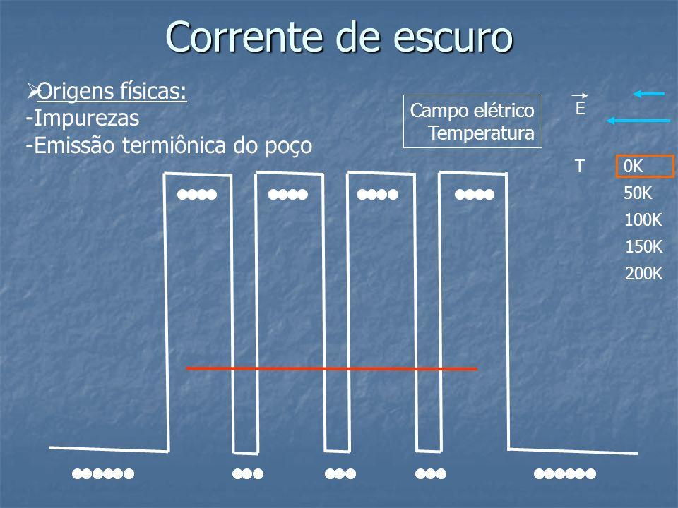 Corrente de escuro E T0K 50K 100K 150K 200K Campo elétrico Temperatura Origens físicas: -Impurezas -Emissão termiônica do poço