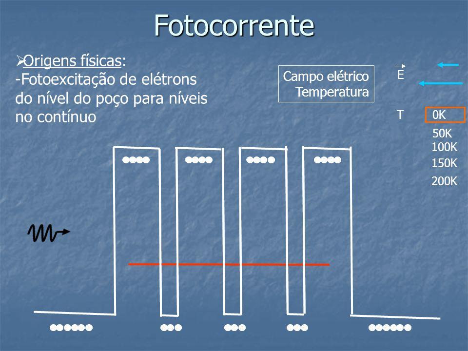 Fotocorrente E T0K 50K 150K 200K Campo elétrico Temperatura Origens físicas: -Fotoexcitação de elétrons do nível do poço para níveis no contínuo 100K