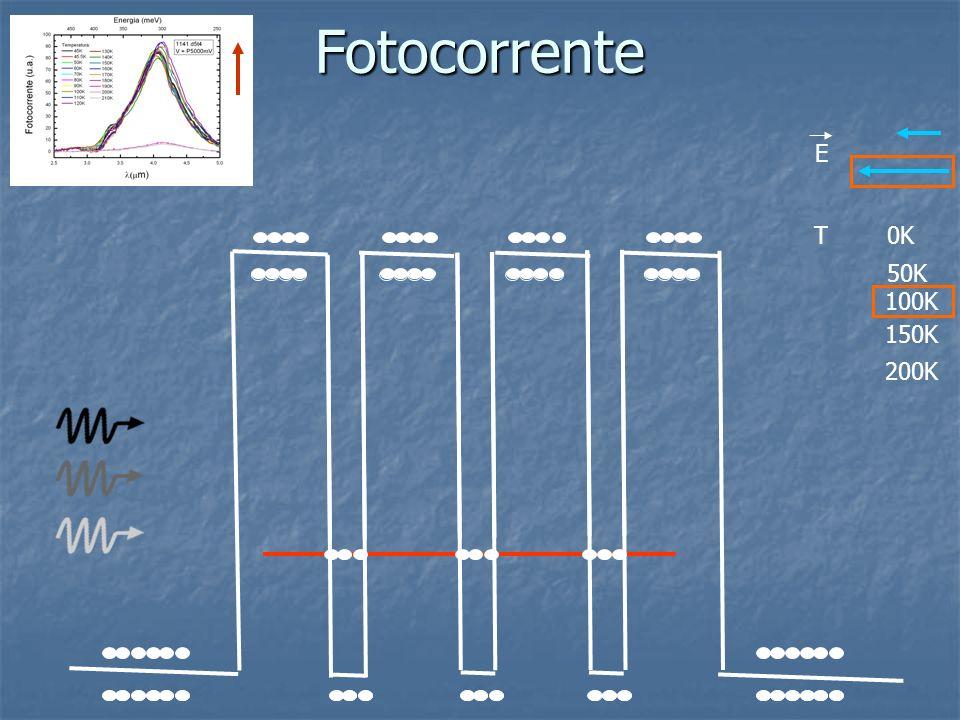 Fotocorrente E T0K 50K 150K 200K 100K
