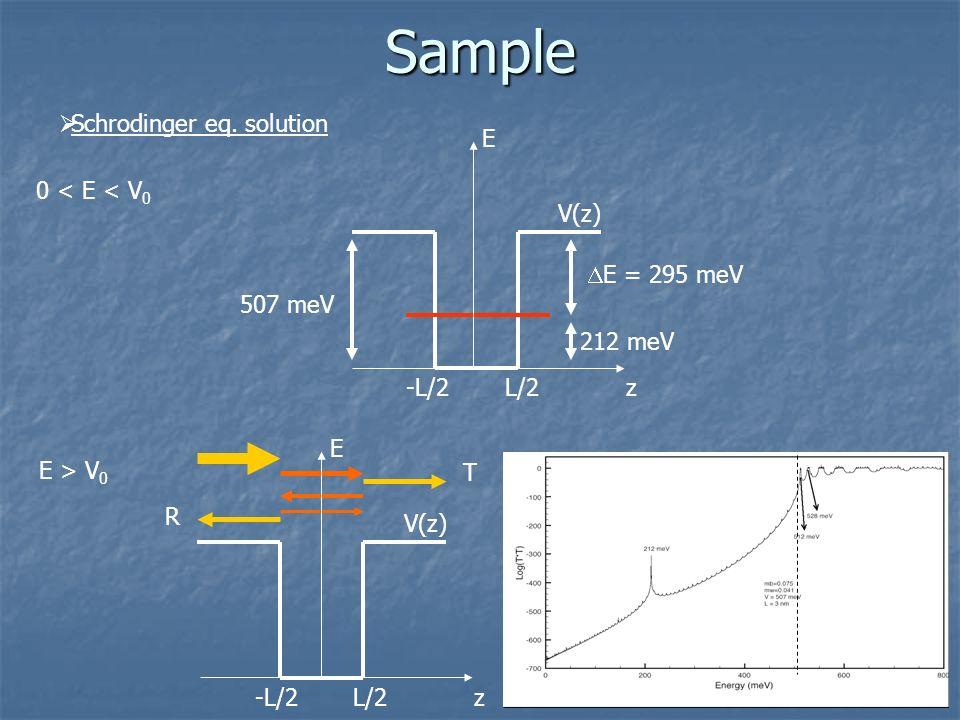 507 meV 212 meV E = 295 meVSample Schrodinger eq. solution 0 < E < V 0 zL/2-L/2 V(z) E E > V 0 R T zL/2-L/2 E V(z)