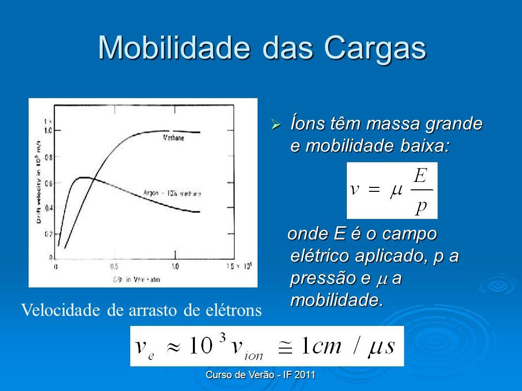 Curso de Verão - IF 2011 Mobilidade das Cargas Íons têm massa grande e mobilidade baixa: Íons têm massa grande e mobilidade baixa: onde E é o campo el