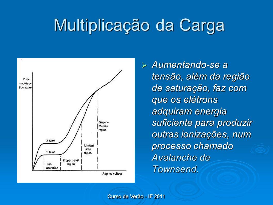 Curso de Verão - IF 2011 Multiplicação da Carga Aumentando-se a tensão, além da região de saturação, faz com que os elétrons adquiram energia suficien