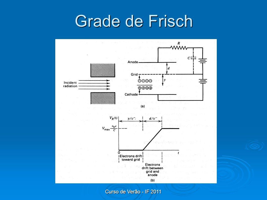 Curso de Verão - IF 2011 Grade de Frisch