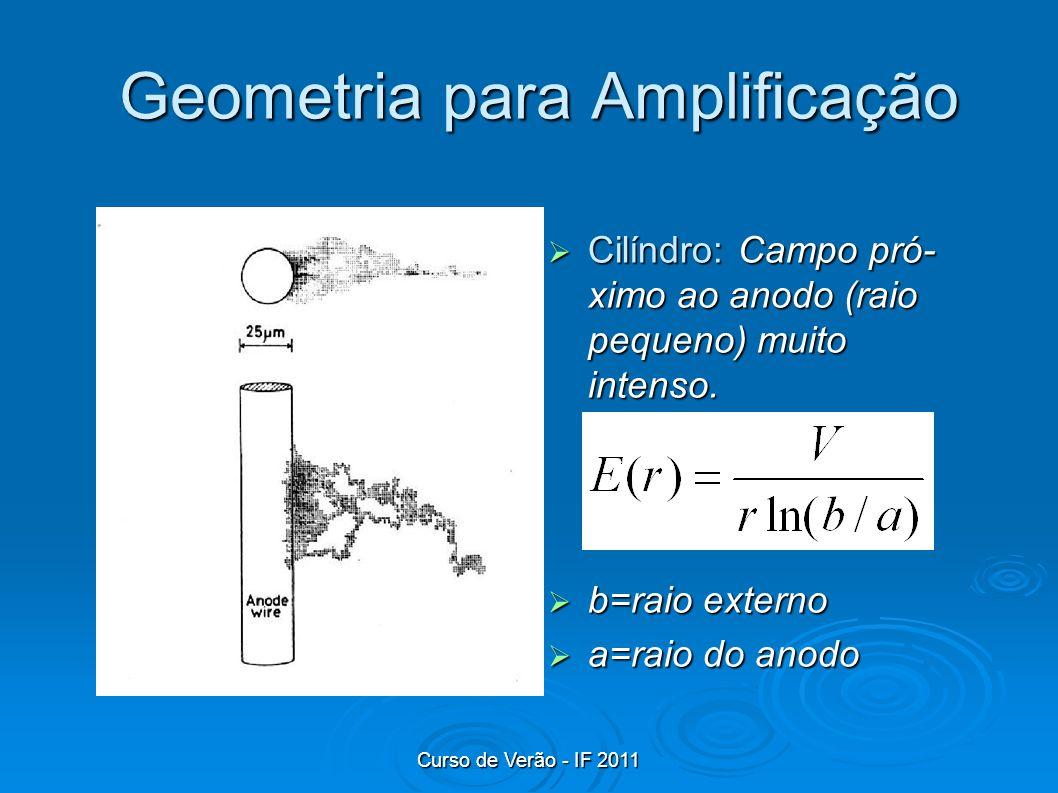 Curso de Verão - IF 2011 Geometria para Amplificação Cilíndro: Campo pró- ximo ao anodo (raio pequeno) muito intenso. Cilíndro: Campo pró- ximo ao ano