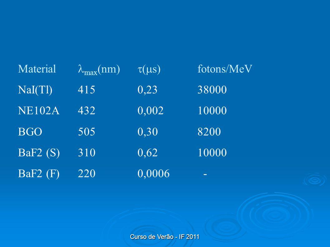 Curso de Verão - IF 2011 Material max (nm) ( s)fotons/MeV NaI(Tl)4150,2338000 NE102A4320,00210000 BGO5050,308200 BaF2 (S)3100,6210000 BaF2 (F)2200,000