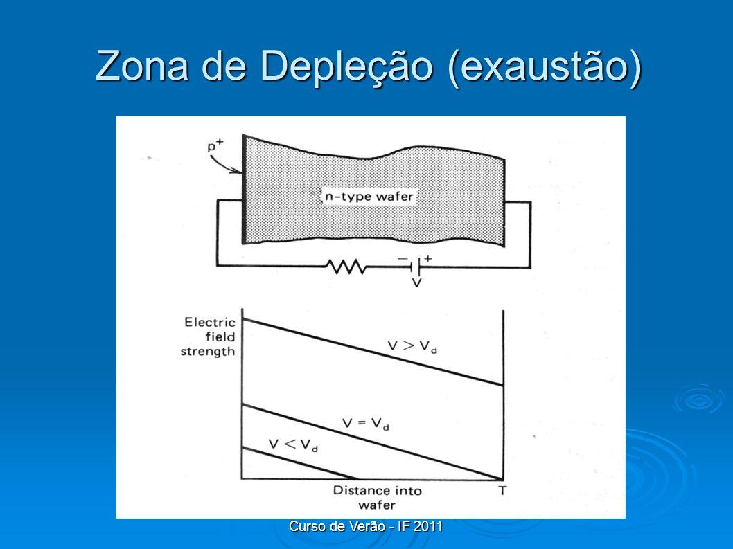 Curso de Verão - IF 2011 Zona de Depleção (exaustão)