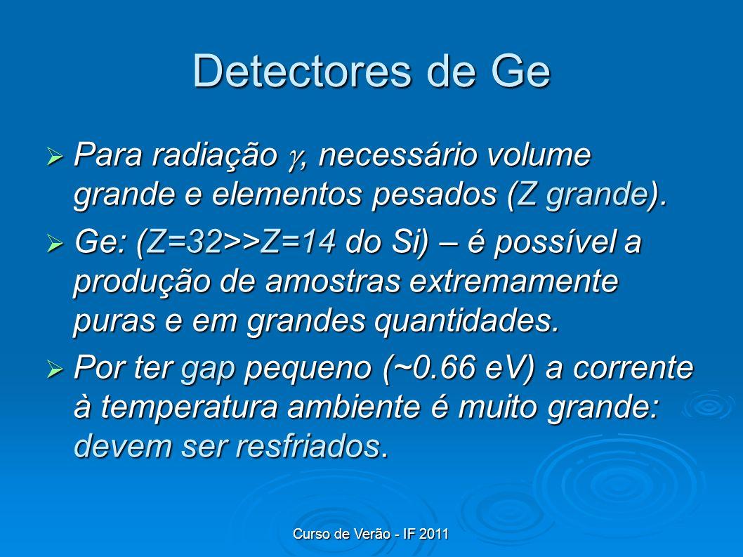 Curso de Verão - IF 2011 Detectores de Ge Para radiação, necessário volume grande e elementos pesados (Z grande). Para radiação, necessário volume gra