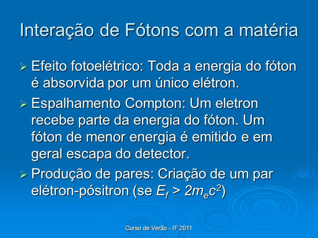 Curso de Verão - IF 2011 Interação de Fótons com a matéria Efeito fotoelétrico: Toda a energia do fóton é absorvida por um único elétron. Efeito fotoe