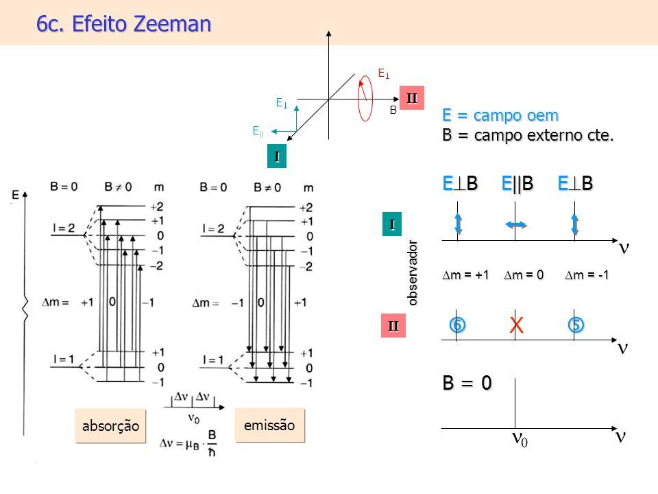 E = campo oem B = campo externo cte. E B E || B E B m = +1 m = 0 m = -1 m = +1 m = 0 m = -1 B = 0 6c. Efeito Zeeman X E E || B I II II I observador E