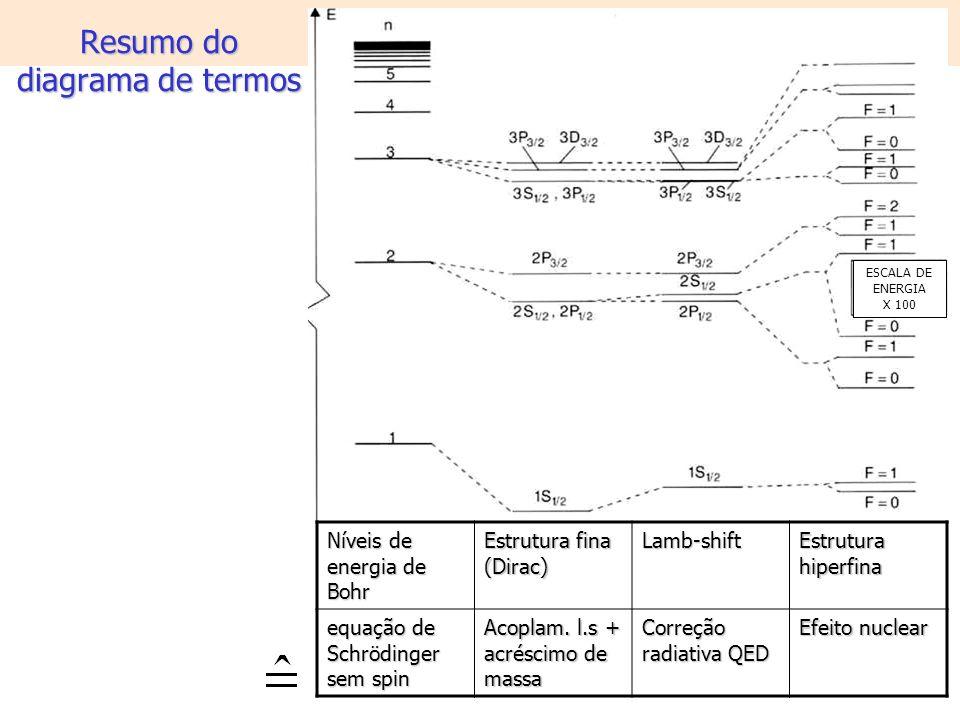 Resumo do diagrama de termos Níveis de energia de Bohr Estrutura fina (Dirac) Lamb-shift Estrutura hiperfina equação de Schrödinger sem spin Acoplam.