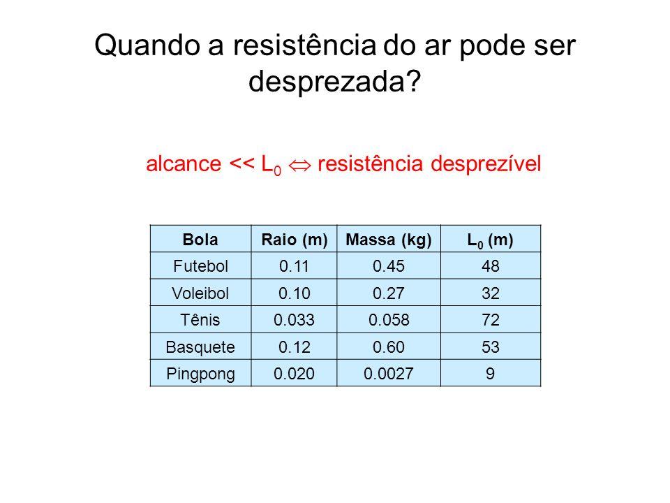 Quando a resistência do ar pode ser desprezada? BolaRaio (m)Massa (kg)L 0 (m) Futebol0.110.4548 Voleibol0.100.2732 Tênis0.0330.05872 Basquete0.120.605