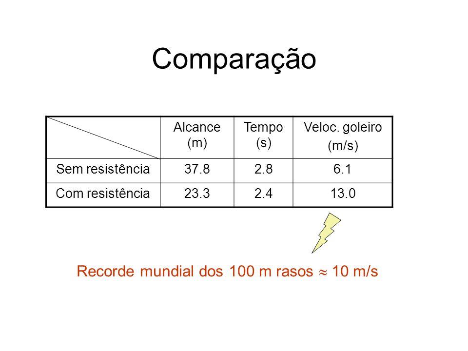Comparação Alcance (m) Tempo (s) Veloc. goleiro (m/s) Sem resistência37.82.86.1 Com resistência23.32.413.0 Recorde mundial dos 100 m rasos 10 m/s