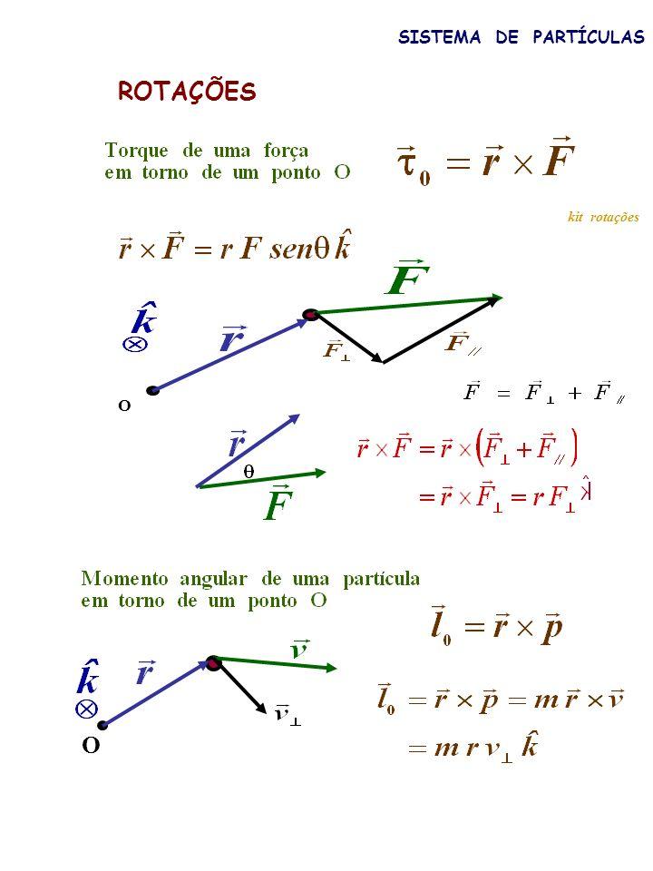 SISTEMA DE PARTÍCULAS Lei de conservação do momento angular para um sistema de partículas Rotação em torno de um eixo z fixo torque total das forças externas agindo sobre o sistema: exemplos: latinhas giratórias ventilador na bacia cadeira giratória filme (2)