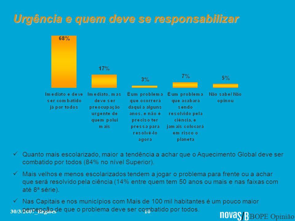 IBOPE Opinião 30/3/2007_Regiões10 Urgência e quem deve se responsabilizar Quanto mais escolarizado, maior a tendência a achar que o Aquecimento Global