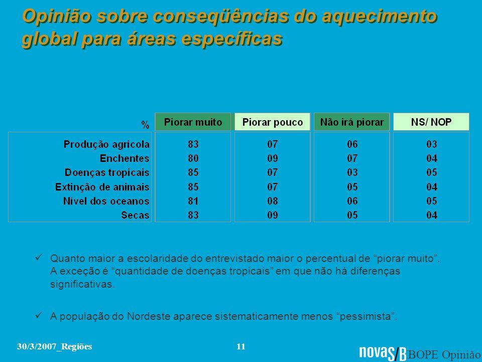 IBOPE Opinião 30/3/2007_Regiões11 Opinião sobre conseqüências do aquecimento global para áreas específicas Quanto maior a escolaridade do entrevistado