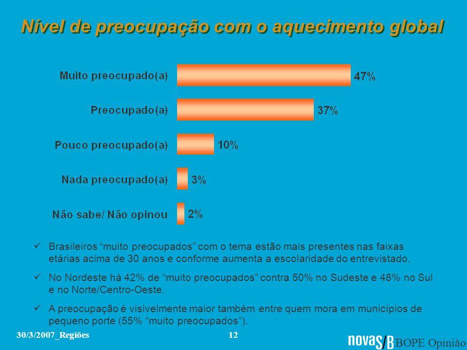 IBOPE Opinião 30/3/2007_Regiões12 Nível de preocupação com o aquecimento global Brasileiros muito preocupados com o tema estão mais presentes nas faix