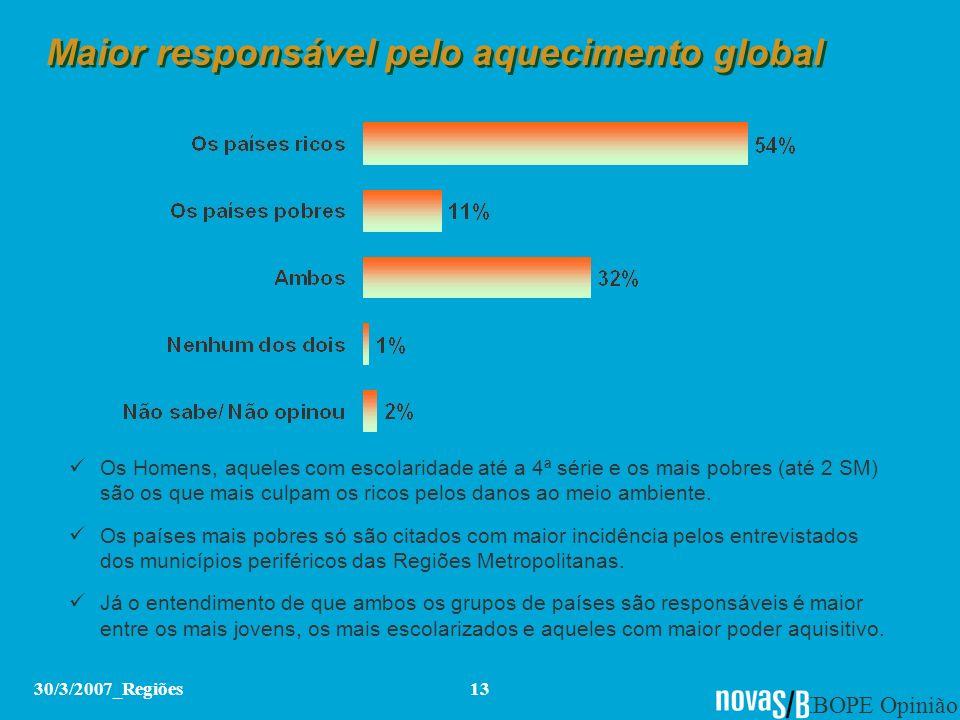 IBOPE Opinião 30/3/2007_Regiões13 Maior responsável pelo aquecimento global Os Homens, aqueles com escolaridade até a 4ª série e os mais pobres (até 2