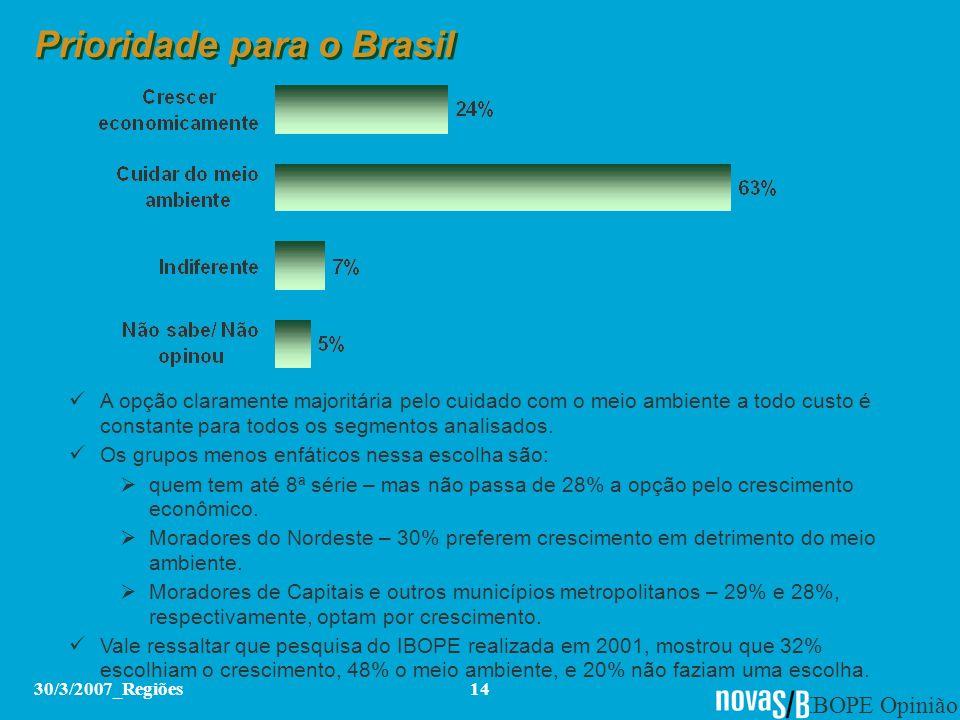 IBOPE Opinião 30/3/2007_Regiões14 Prioridade para o Brasil A opção claramente majoritária pelo cuidado com o meio ambiente a todo custo é constante pa