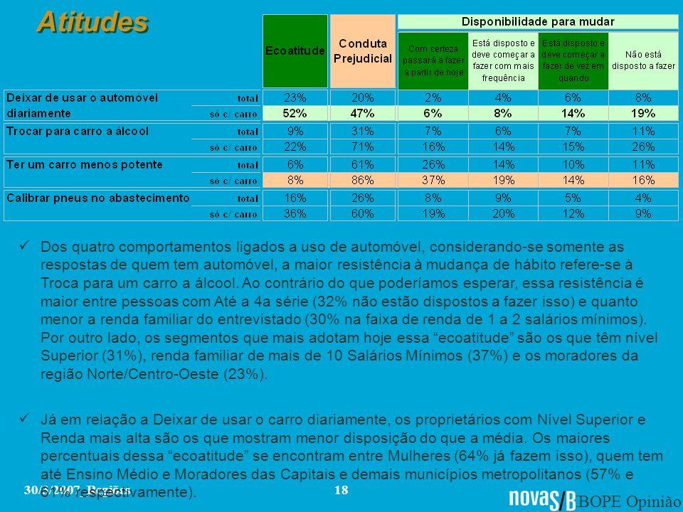 IBOPE Opinião 30/3/2007_Regiões18 Atitudes Dos quatro comportamentos ligados a uso de automóvel, considerando-se somente as respostas de quem tem auto