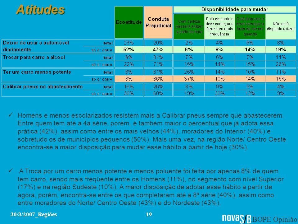 IBOPE Opinião 30/3/2007_Regiões19 Atitudes Homens e menos escolarizados resistem mais a Calibrar pneus sempre que abastecerem. Entre quem tem até a 4a
