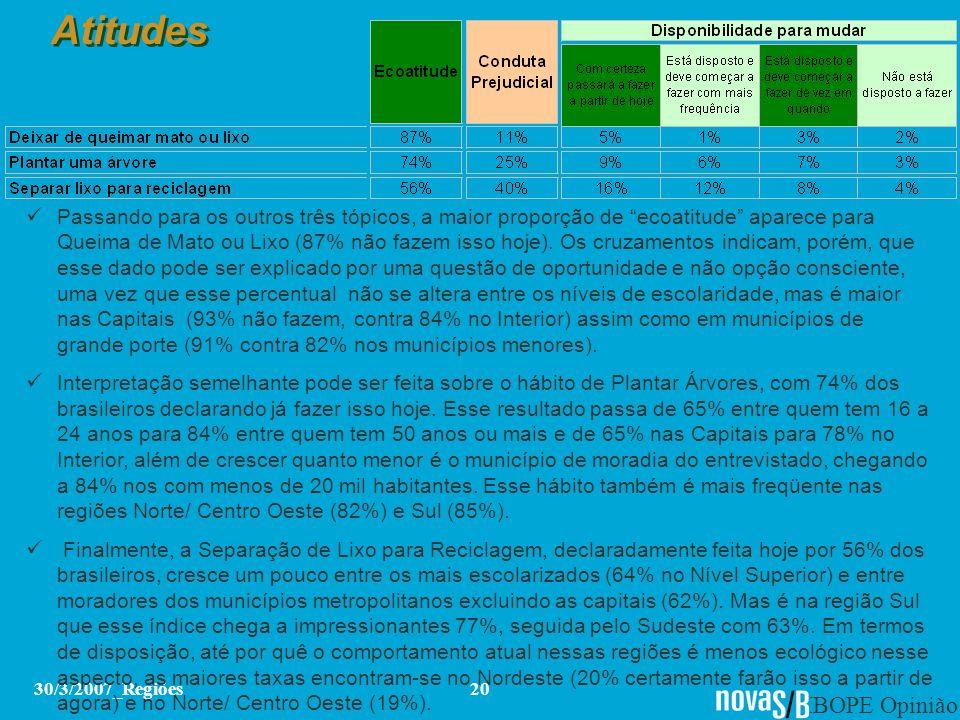 IBOPE Opinião 30/3/2007_Regiões20 Atitudes Passando para os outros três tópicos, a maior proporção de ecoatitude aparece para Queima de Mato ou Lixo (