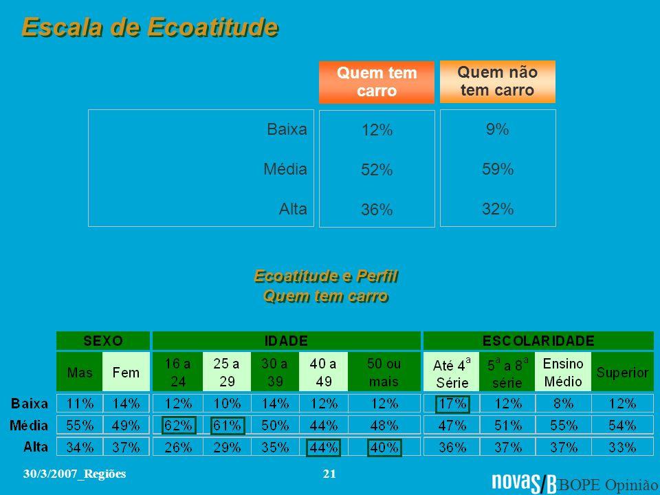 IBOPE Opinião 30/3/2007_Regiões21 Escala de Ecoatitude Baixa Média Alta 12% 52% 36% 9% 59% 32% Quem tem carro Quem não tem carro Ecoatitude e Perfil Q