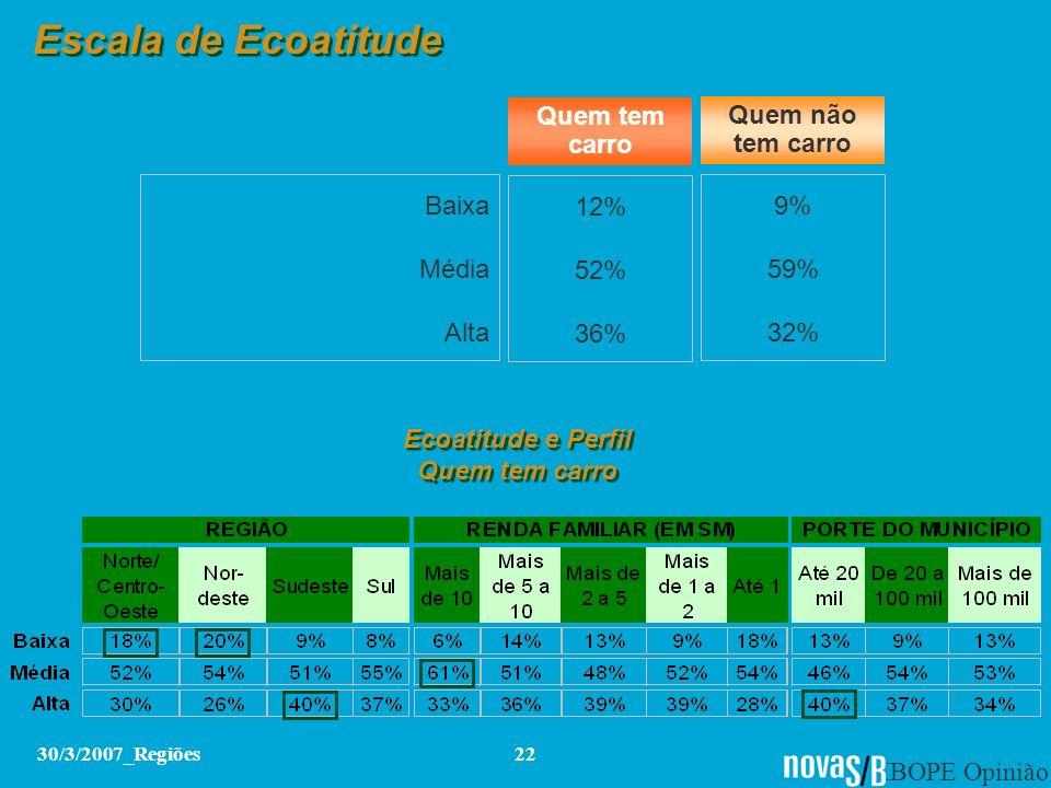 IBOPE Opinião 30/3/2007_Regiões22 Escala de Ecoatitude Baixa Média Alta 12% 52% 36% 9% 59% 32% Quem tem carro Quem não tem carro Ecoatitude e Perfil Q