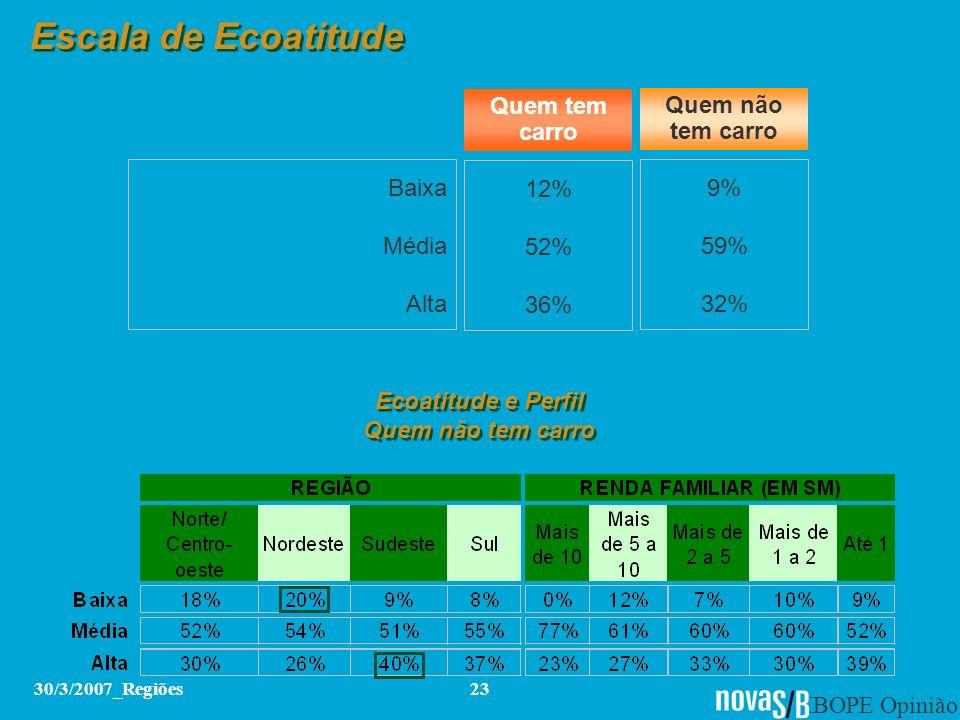 IBOPE Opinião 30/3/2007_Regiões23 Escala de Ecoatitude Baixa Média Alta 12% 52% 36% 9% 59% 32% Quem tem carro Quem não tem carro Ecoatitude e Perfil Q