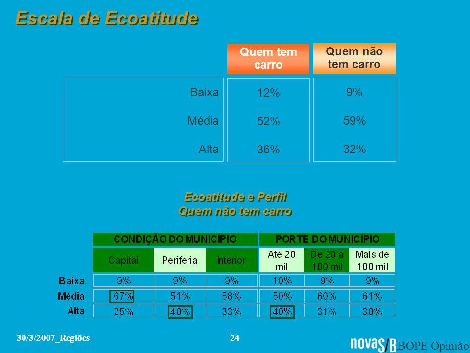 IBOPE Opinião 30/3/2007_Regiões24 Escala de Ecoatitude Baixa Média Alta 12% 52% 36% 9% 59% 32% Quem tem carro Quem não tem carro Ecoatitude e Perfil Q