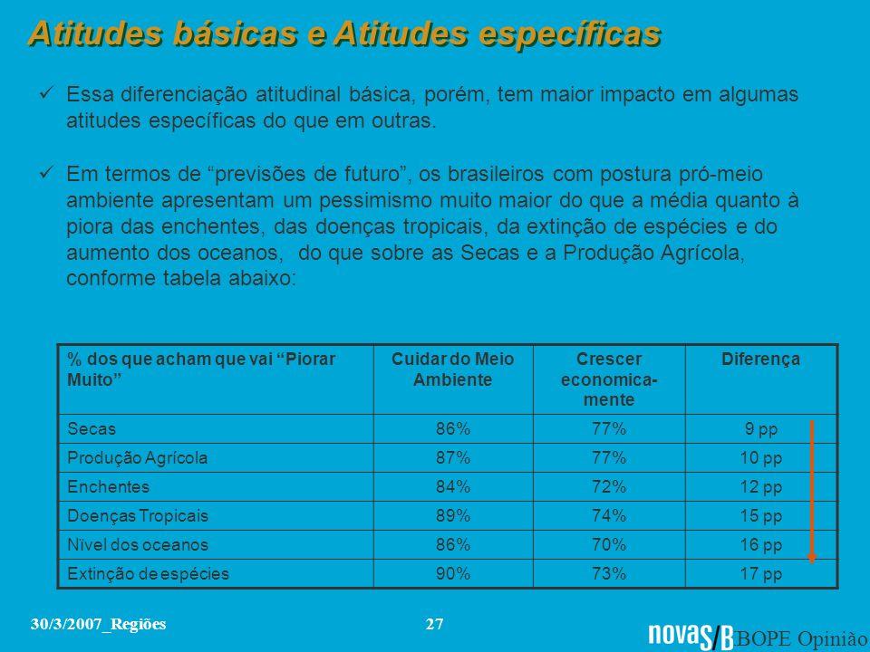 IBOPE Opinião 30/3/2007_Regiões27 Atitudes básicas e Atitudes específicas Essa diferenciação atitudinal básica, porém, tem maior impacto em algumas at