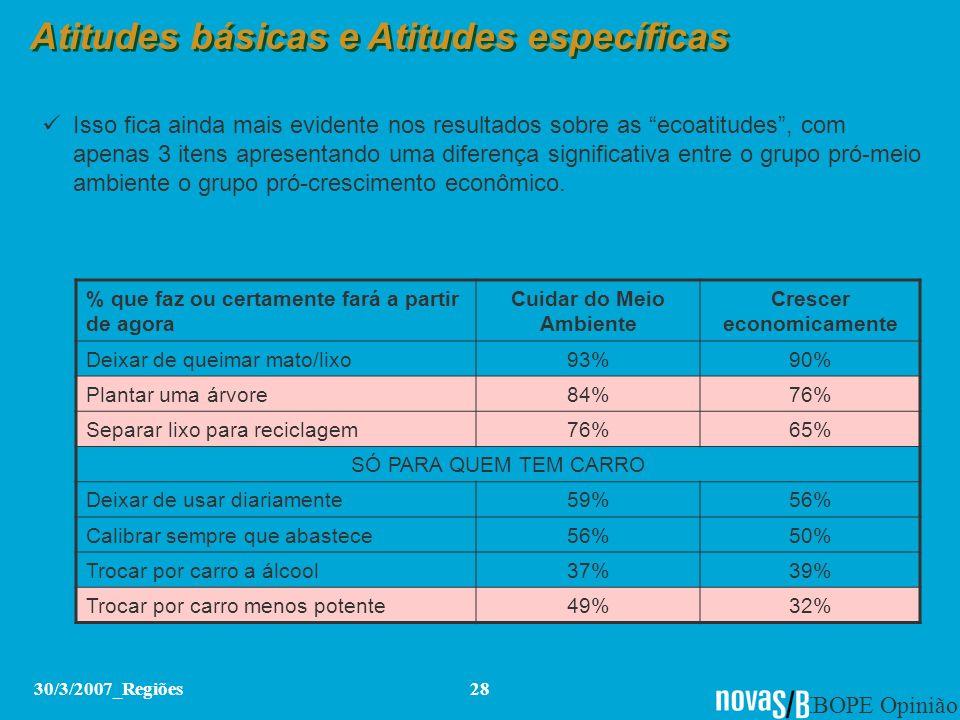 IBOPE Opinião 30/3/2007_Regiões28 Atitudes básicas e Atitudes específicas Isso fica ainda mais evidente nos resultados sobre as ecoatitudes, com apena