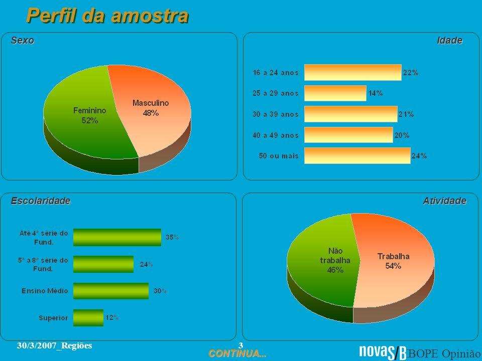 IBOPE Opinião 30/3/2007_Regiões3 Perfil da amostra SexoIdade AtividadeEscolaridade CONTINUA...