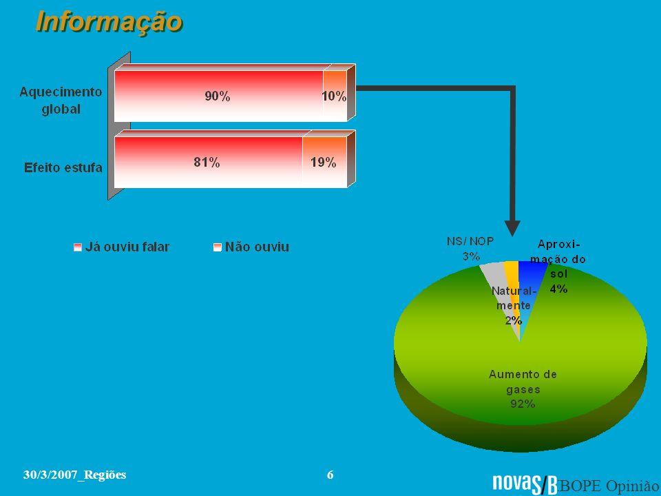 IBOPE Opinião 30/3/2007_Regiões6 Informação