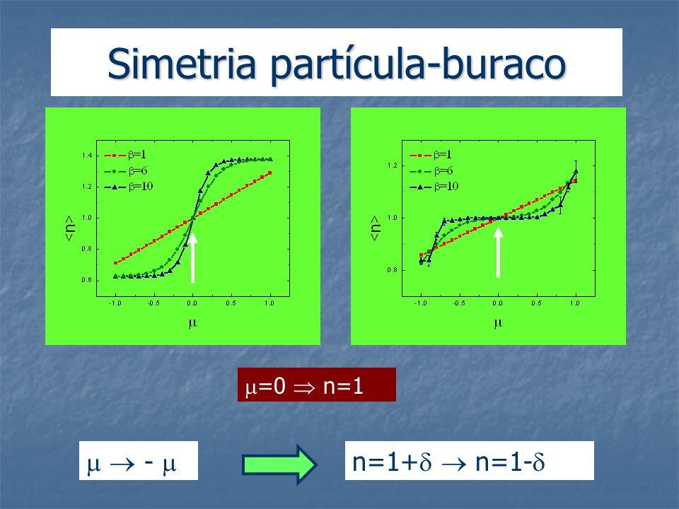 Simetria partícula-buraco =0 n=1 - n=1+ n=1-