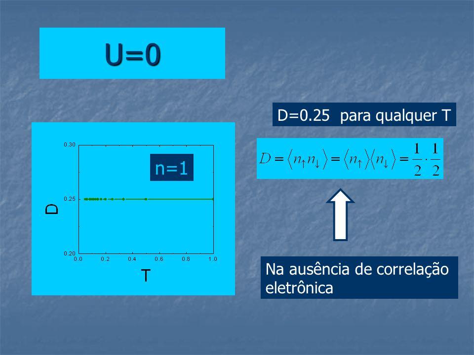 U=0 D=0.25 para qualquer T Na ausência de correlação eletrônica n=1
