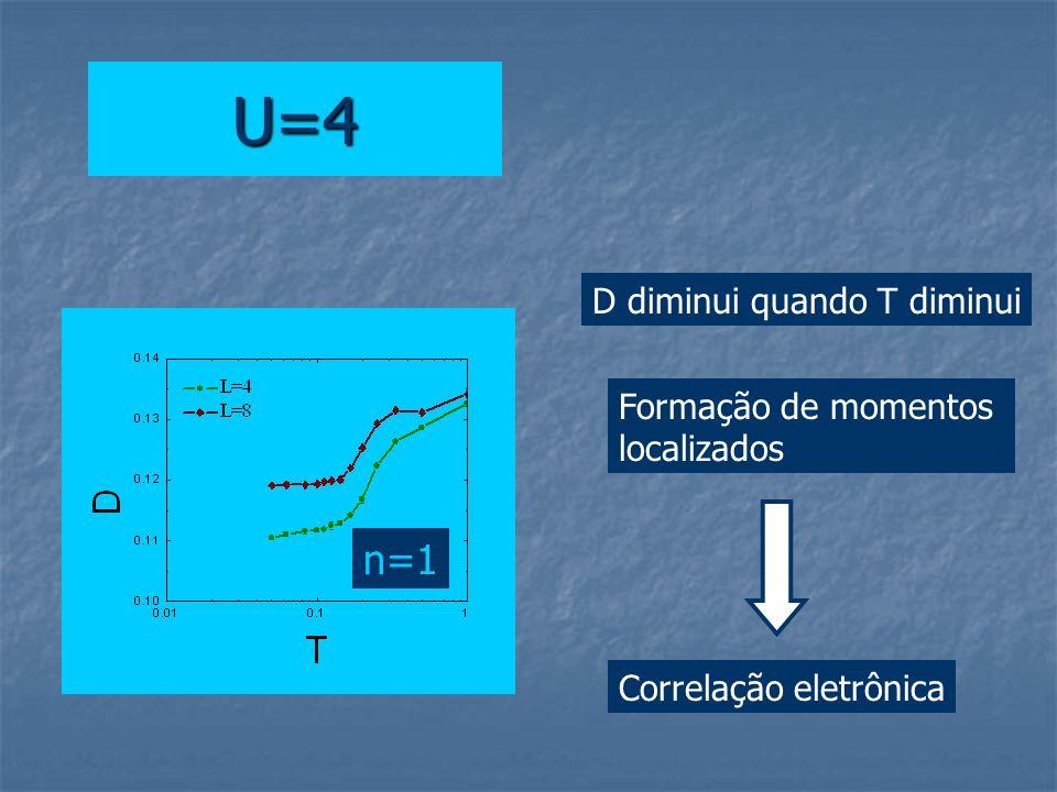 U=4 D diminui quando T diminui Correlação eletrônica Formação de momentos localizados n=1