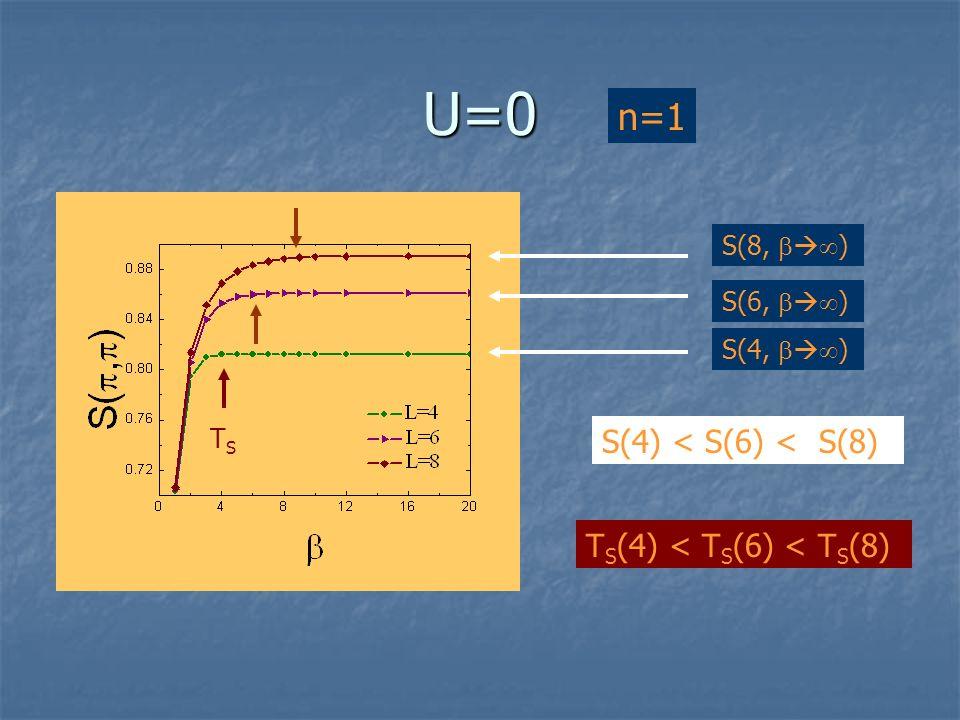 U=0 S(4, ) S(6, ) S(8, ) S(4) < S(6) < S(8) T S (4) < T S (6) < T S (8) TSTS n=1