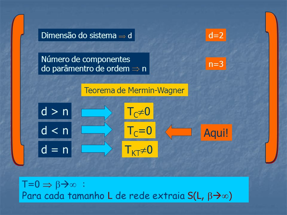 Teorema de Mermin-Wagner Dimensão do sistema d n=3 T C 0 d=2 Número de componentes do parâmentro de ordem n d > n d < n d = n TC=0TC=0 T KT 0 Aqui! T=