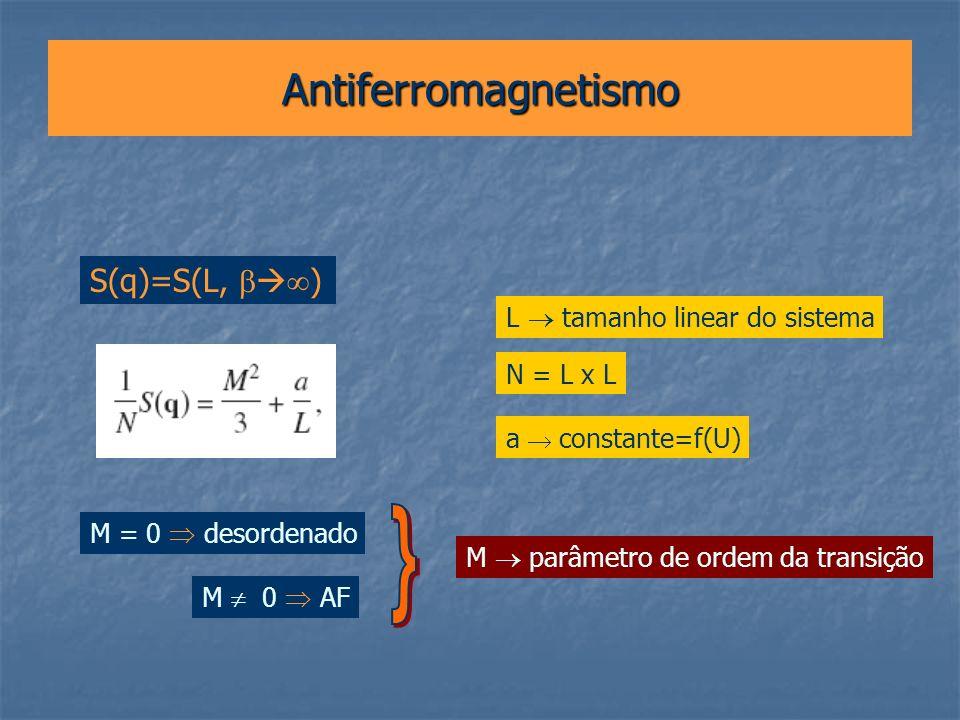 Antiferromagnetismo L tamanho linear do sistema N = L x L a constante=f(U) M parâmetro de ordem da transição M = 0 desordenado M 0 AF S(q)=S(L, )