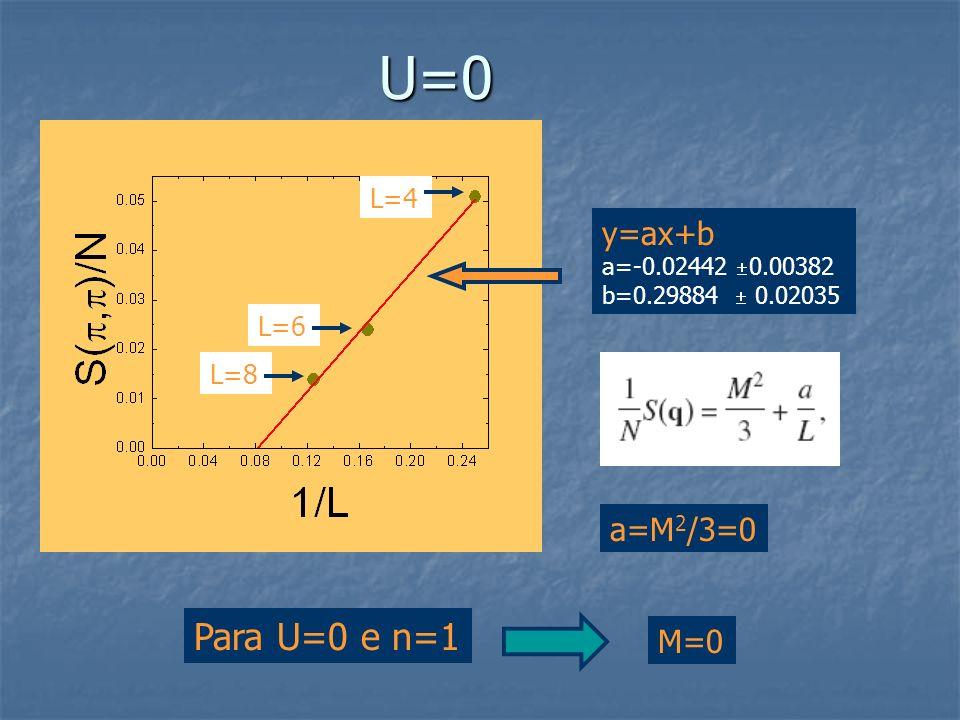 U=0 y=ax+b a=-0.02442 0.00382 b=0.29884 0.02035 a=M 2 /3=0 M=0 Para U=0 e n=1 L=4 L=6 L=8