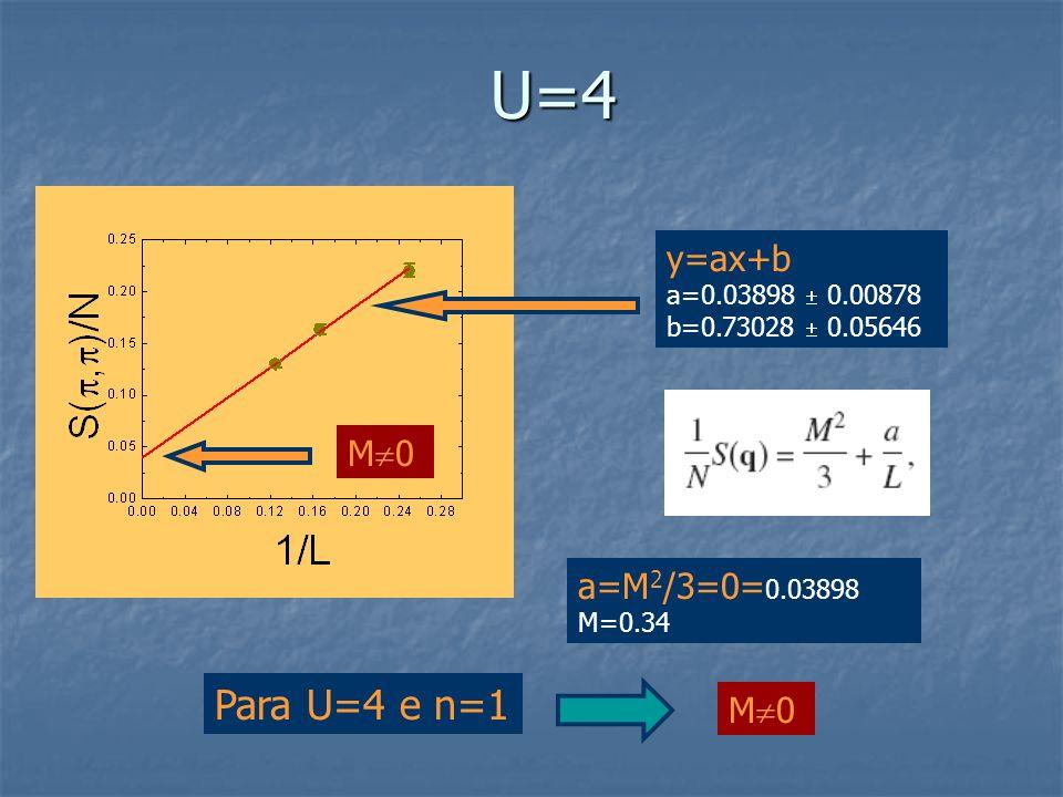 U=4 y=ax+b a=0.03898 0.00878 b=0.73028 0.05646 a=M 2 /3=0= 0.03898 M=0.34 M 0 Para U=4 e n=1 M 0