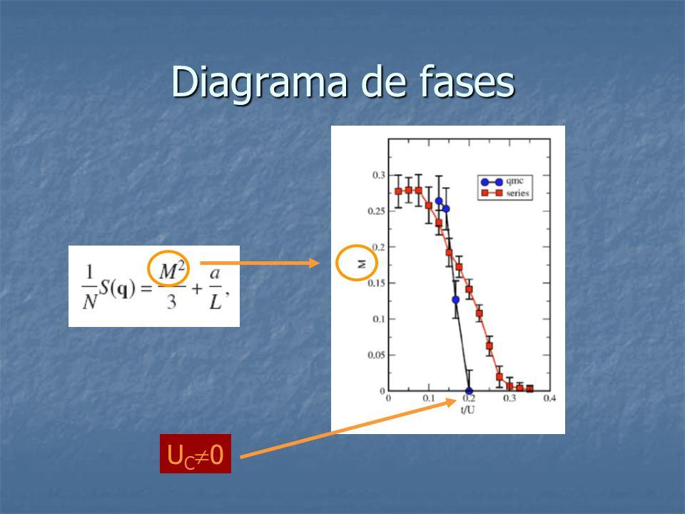 Diagrama de fases U C 0