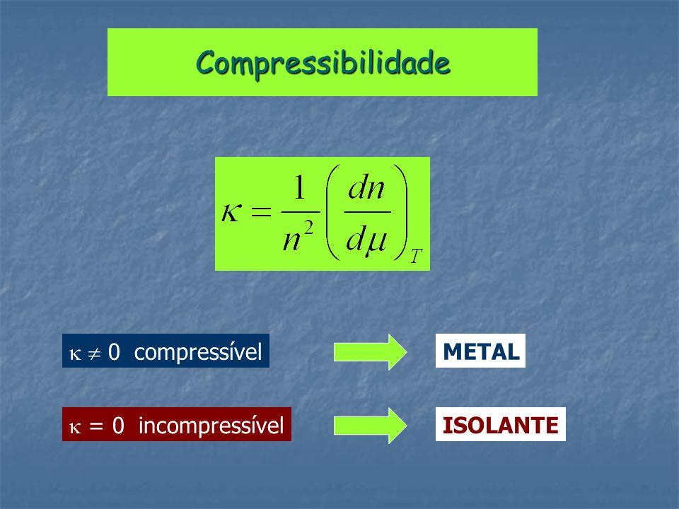 Confirmamos o diagrama de fases U=4 e n=1 M 0 =0 ISOLANTE AF U=0 e n=1 M=0 0 METAL PM U C =0