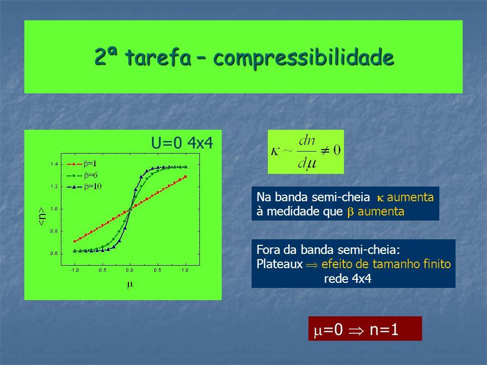 2ª tarefa – compressibilidade U=0 4x4 Na banda semi-cheia aumenta à medidade que aumenta Fora da banda semi-cheia: Plateaux efeito de tamanho finito rede 4x4 =0 n=1