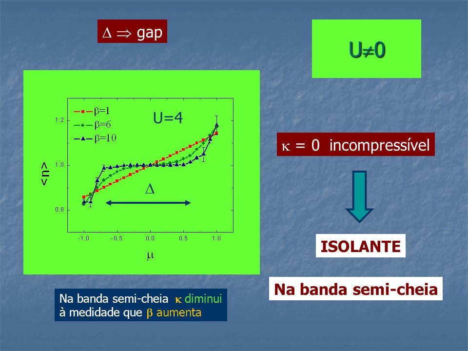 U 0 gap U=4 = 0 incompressível ISOLANTE Na banda semi-cheia Na banda semi-cheia diminui à medidade que aumenta
