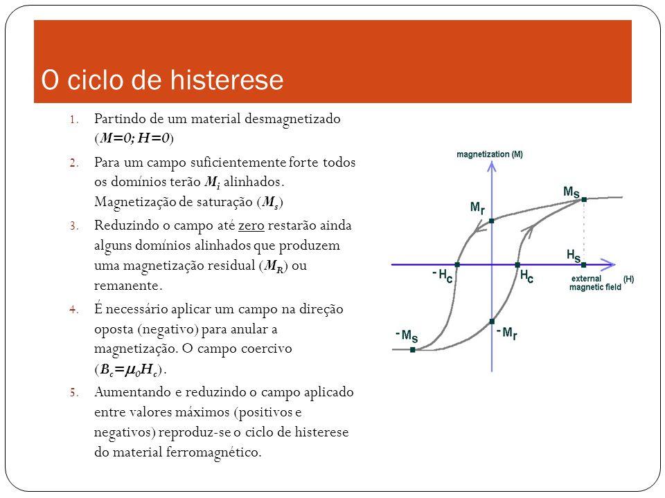 O ciclo de histerese 1. Partindo de um material desmagnetizado (M=0; H=0) 2. Para um campo suficientemente forte todos os domínios terão M i alinhados
