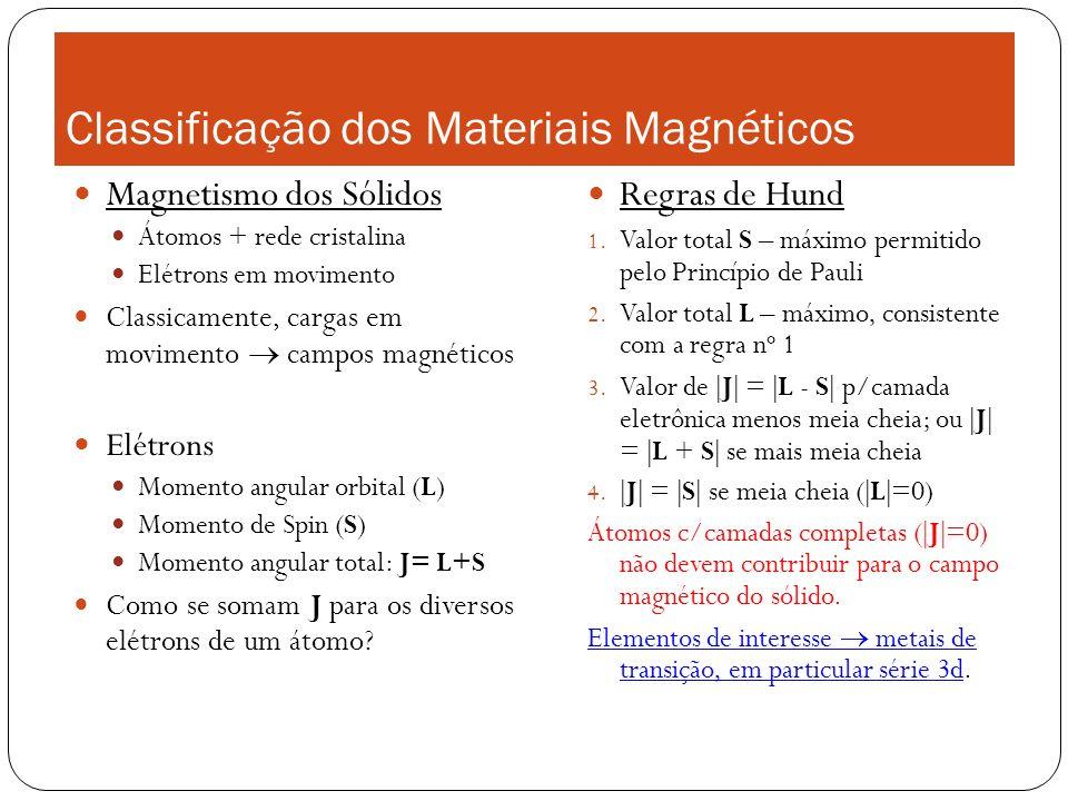 Classificação dos Materiais Magnéticos Magnetismo dos Sólidos Átomos + rede cristalina Elétrons em movimento Classicamente, cargas em movimento campos