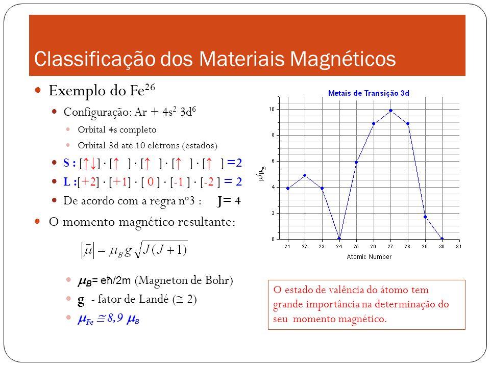 Classificação dos Materiais Magnéticos Exemplo do Fe 26 Configuração: Ar + 4s 2 3d 6 Orbital 4s completo Orbital 3d até 10 elétrons (estados) S : [ ]