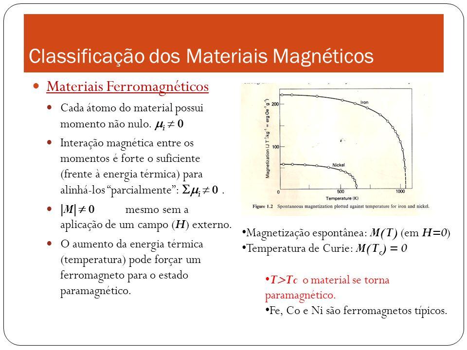 Classificação dos Materiais Magnéticos Materiais Ferromagnéticos Cada átomo do material possui momento não nulo. i 0 Interação magnética entre os mome